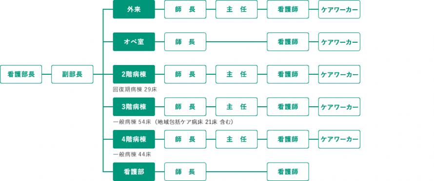 吉祥寺南病院 看護部組織図